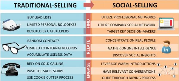traditional-vs-social-web