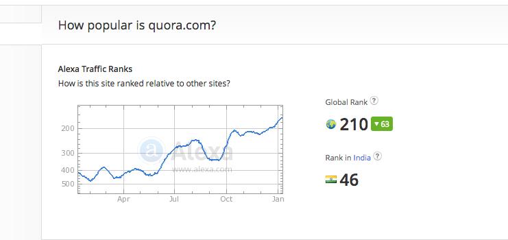 Quora-user-statistics